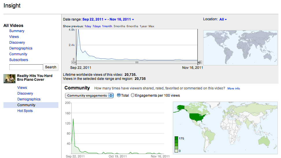 Analytics show the high levels of engaging (reaching 5k views) on a piano cover video