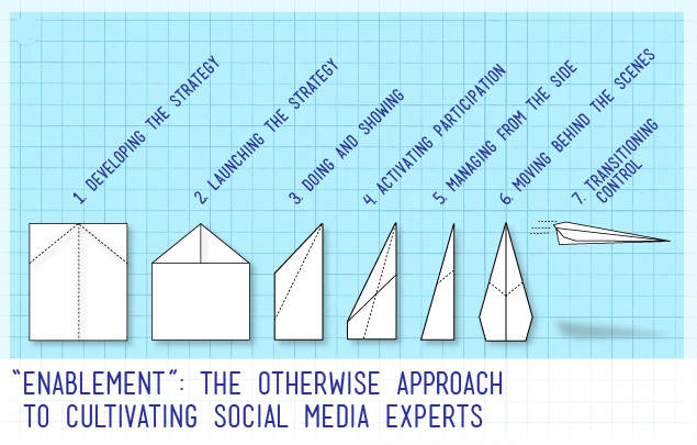 """A graphic reads """"Enablement: The Otherwise approach to cultivating social media experts"""""""