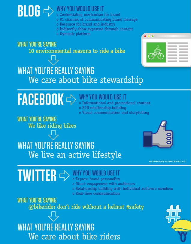 A graphic showing why to use the different social media platforms