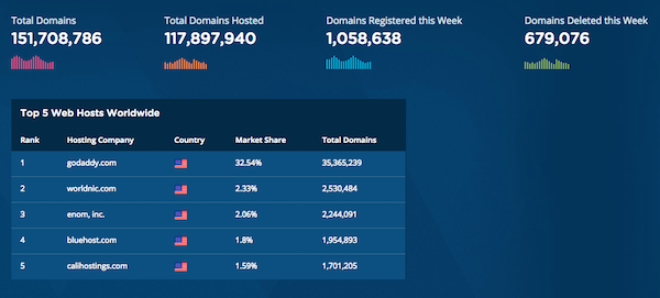 A breakdown of the top five web hosts worldwide, with GoDaddy in the lead